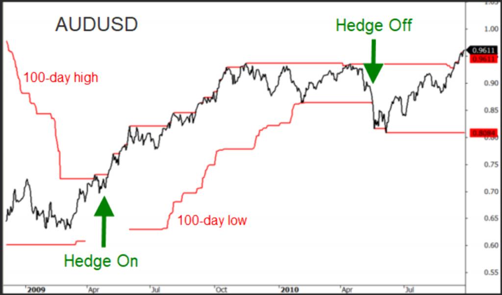 AUD/USD pair hedge