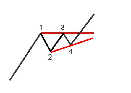 Momentum Ascending Triangle