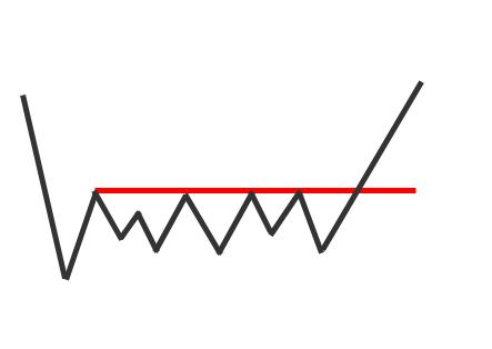 Nick Radge Base Breakout Pattern