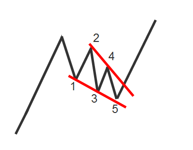 Nick Radge Falling Wedge pattern