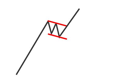 Nick Radge High Tight Flag pattern