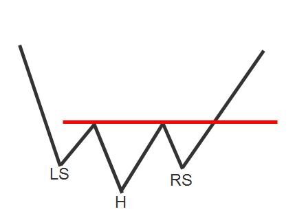 Nick Radge Head & Shoulders Bottom pattern