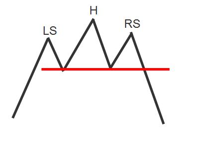 Nick Radge Head & Shoulders top pattern