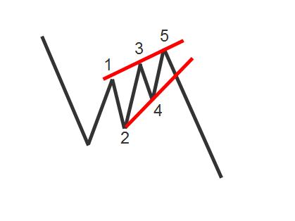 Nick Radge Rising Wedge pattern