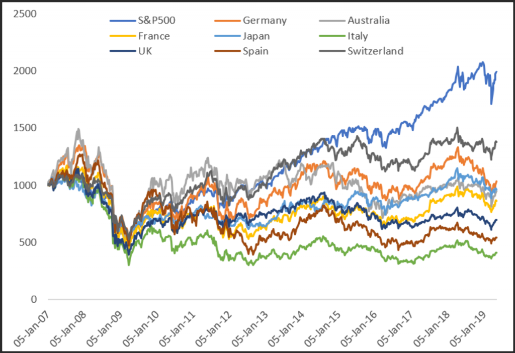 Global stock markets priced in USD