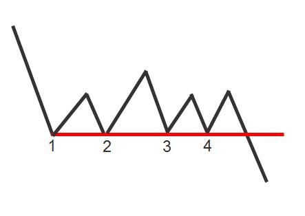 Nick Radge Support Line pattern
