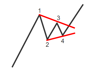 Nick Radge Symmetrical Triangle