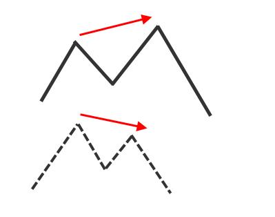 Nick Radge Bearish divergence pattern