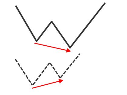 Nick Radge Bullish divergence pattern